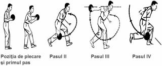Sincronizarea între paşi şi braţul cu care se face aruncarea